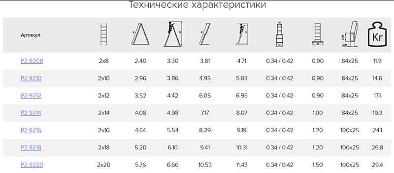Технические характеристики двухсекционных лестниц Алюмет серии Р2